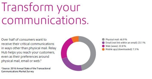 PB transforms your communications