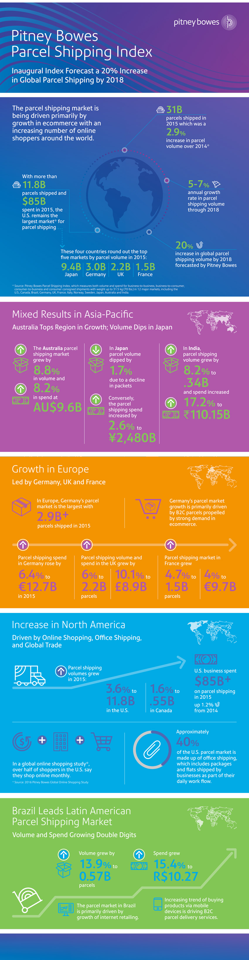 Pitney Bowes Parcel Shipping Index infographic