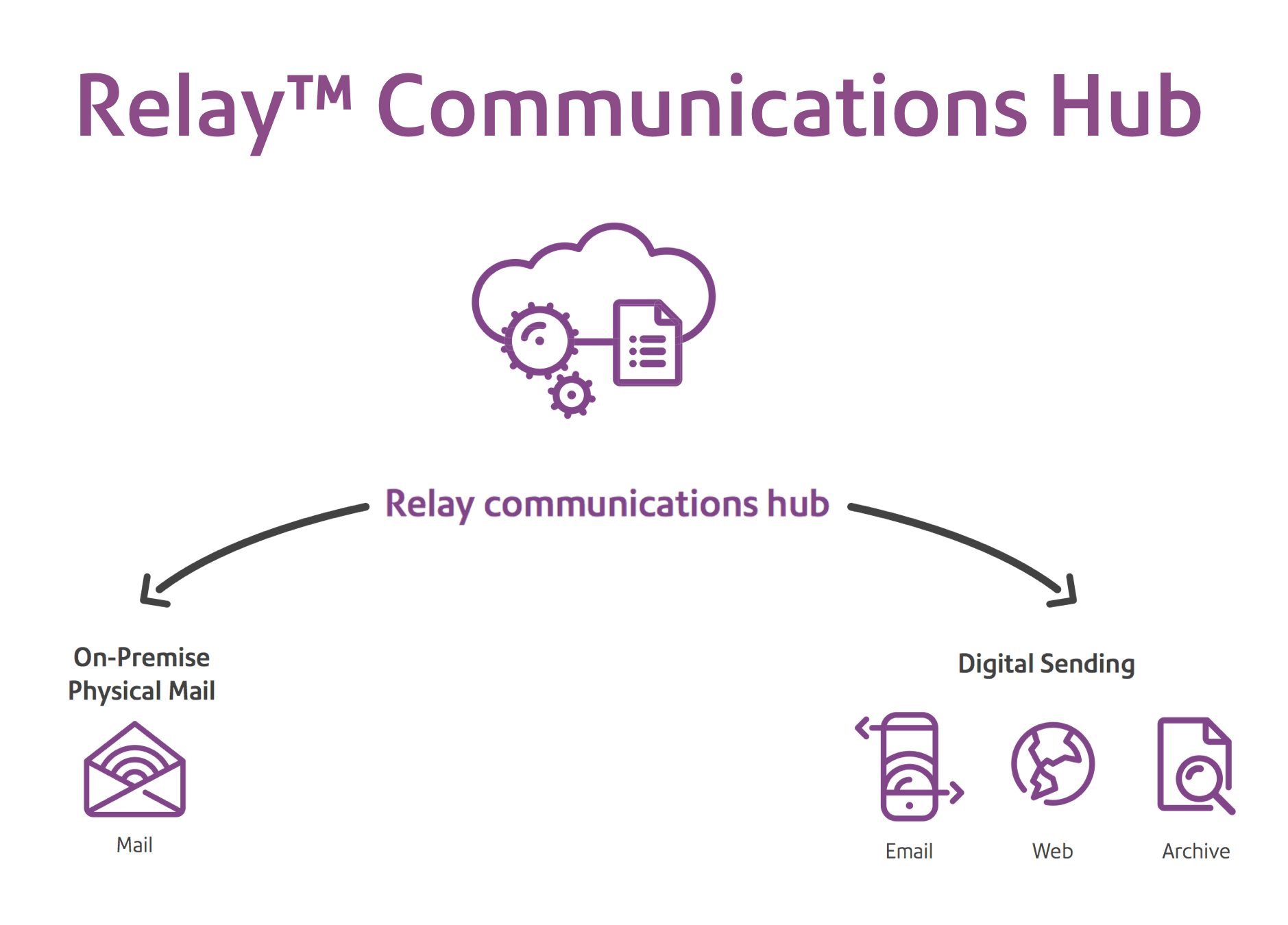 Relay™ communications hub infographic