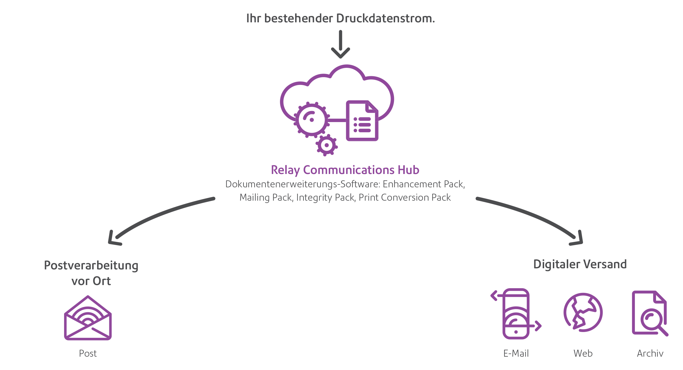 Relay™ communications hub