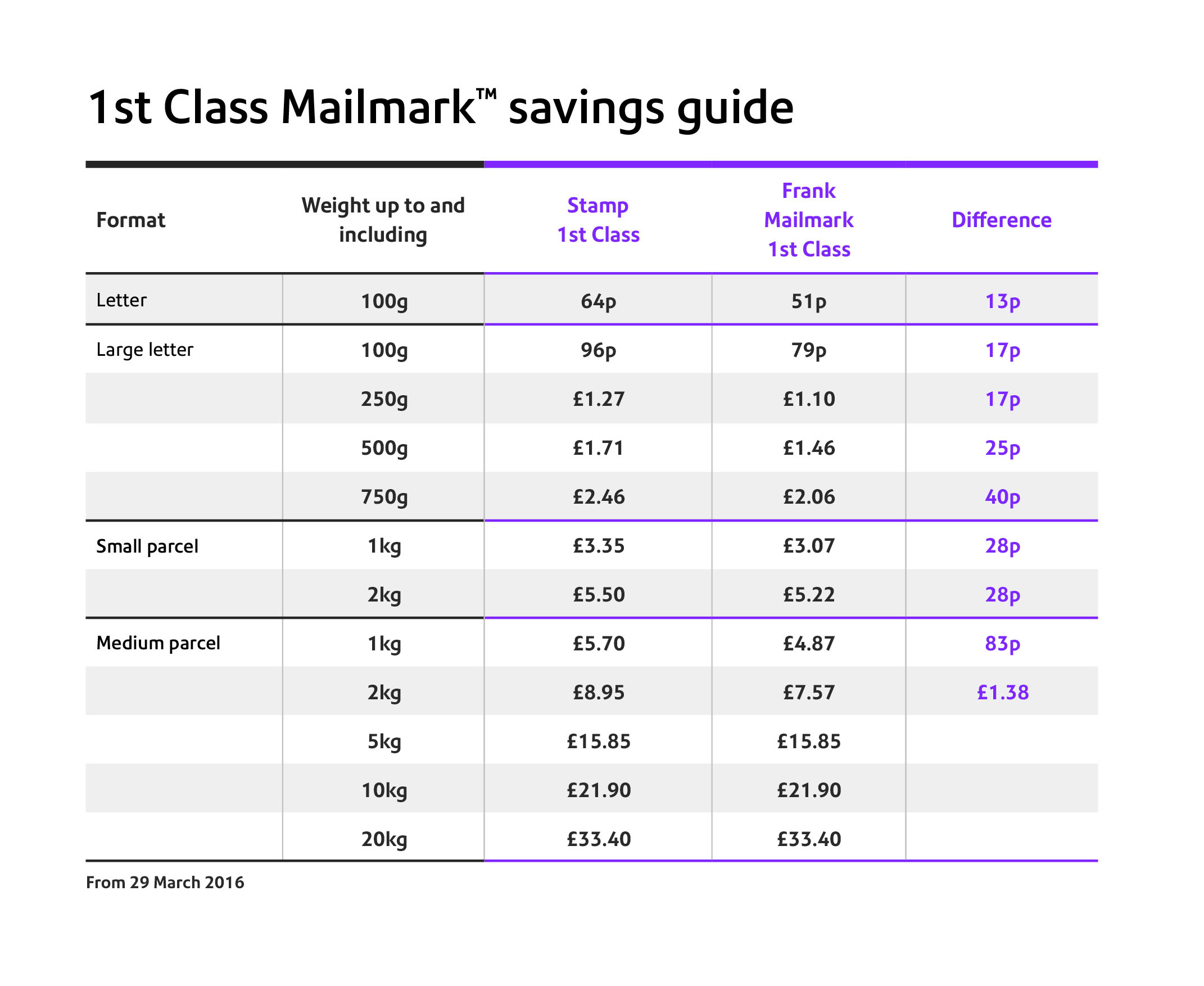 1st class Mailmark savings guide