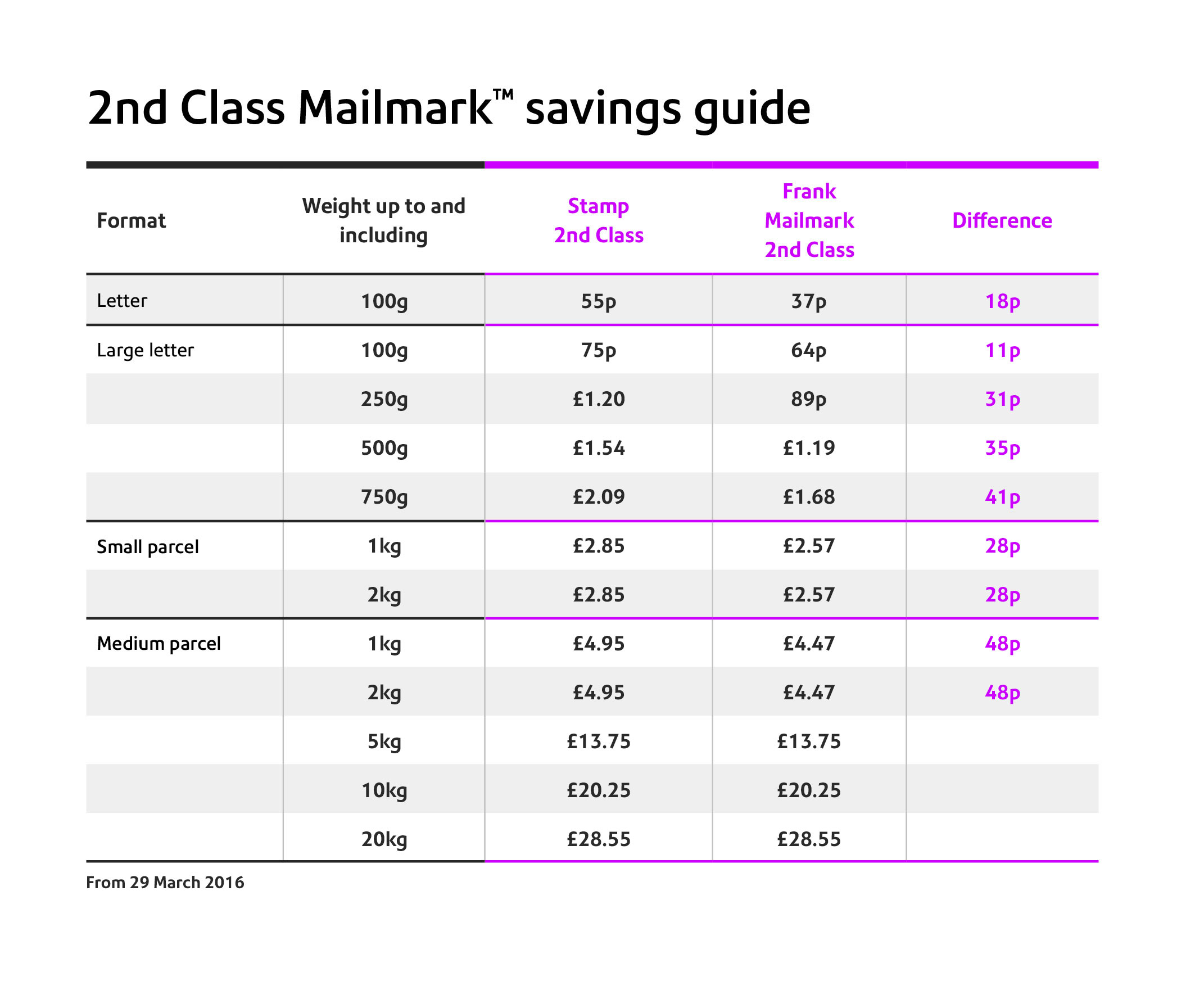 2nd class Mailmark savings guide