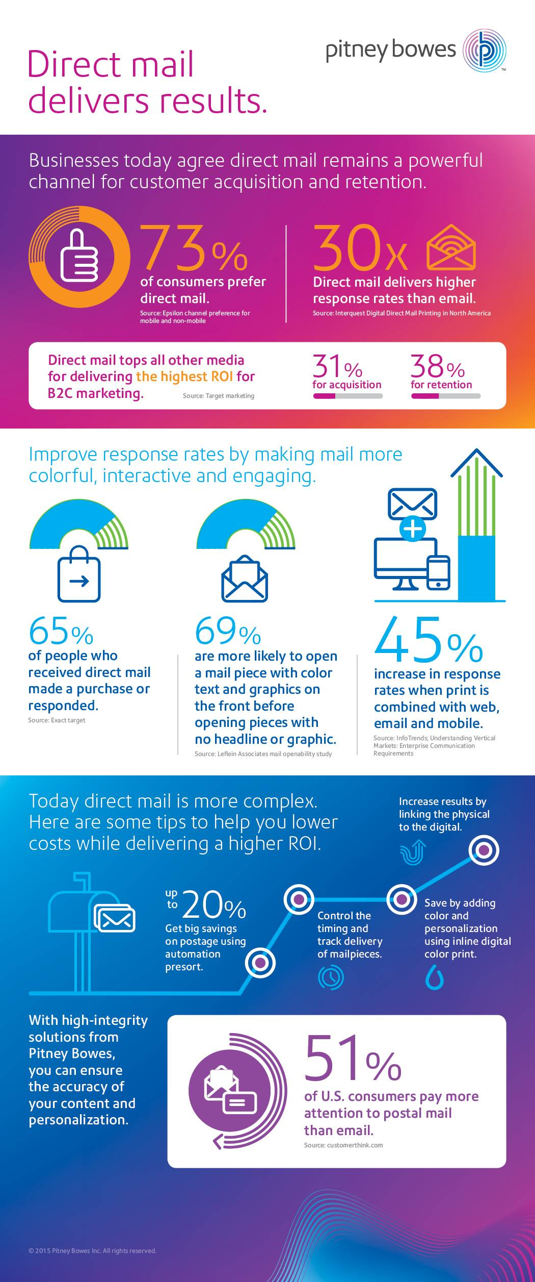 Using Direct Mail for B2C Marketing infographic