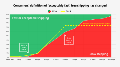 Consumer's definition of acceptably fast free shipping, chart
