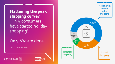 Percentage of consumers that started holiday shopping, chart