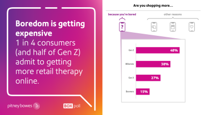 Horizontal Bar Chart showing percentages of the number of consumers that admit to getting more retail therapy online.