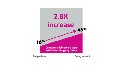 Chart showing the percentage of shopping online pre-pandemic and during pandemic