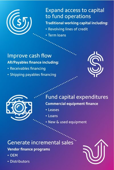 Expand access to capital to fund operations, improve cash flow or generate incremental sales with working capital solutions from Pitney Bowes