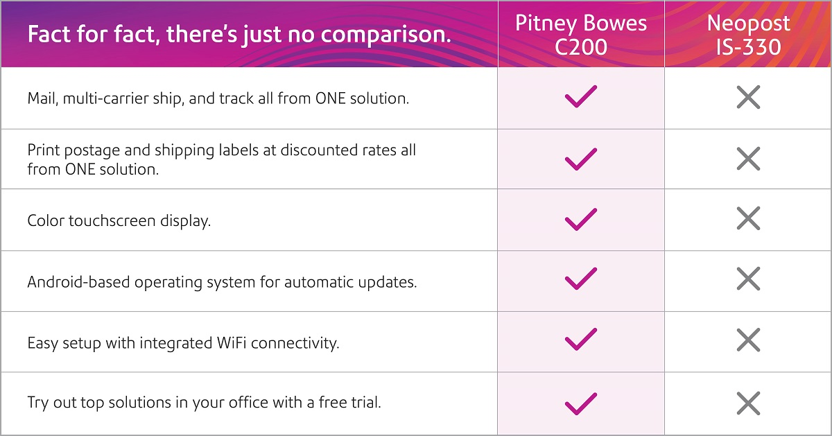 Pitney Bowes C200 versus Neopost IS-330