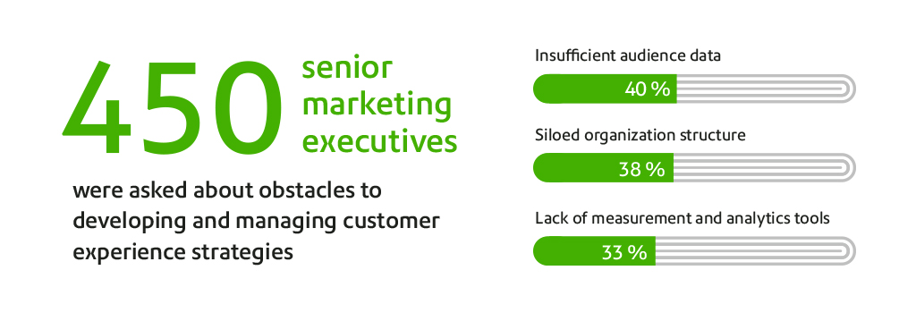 statistics about 450 senior marketing executives