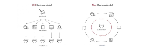 business model diagram