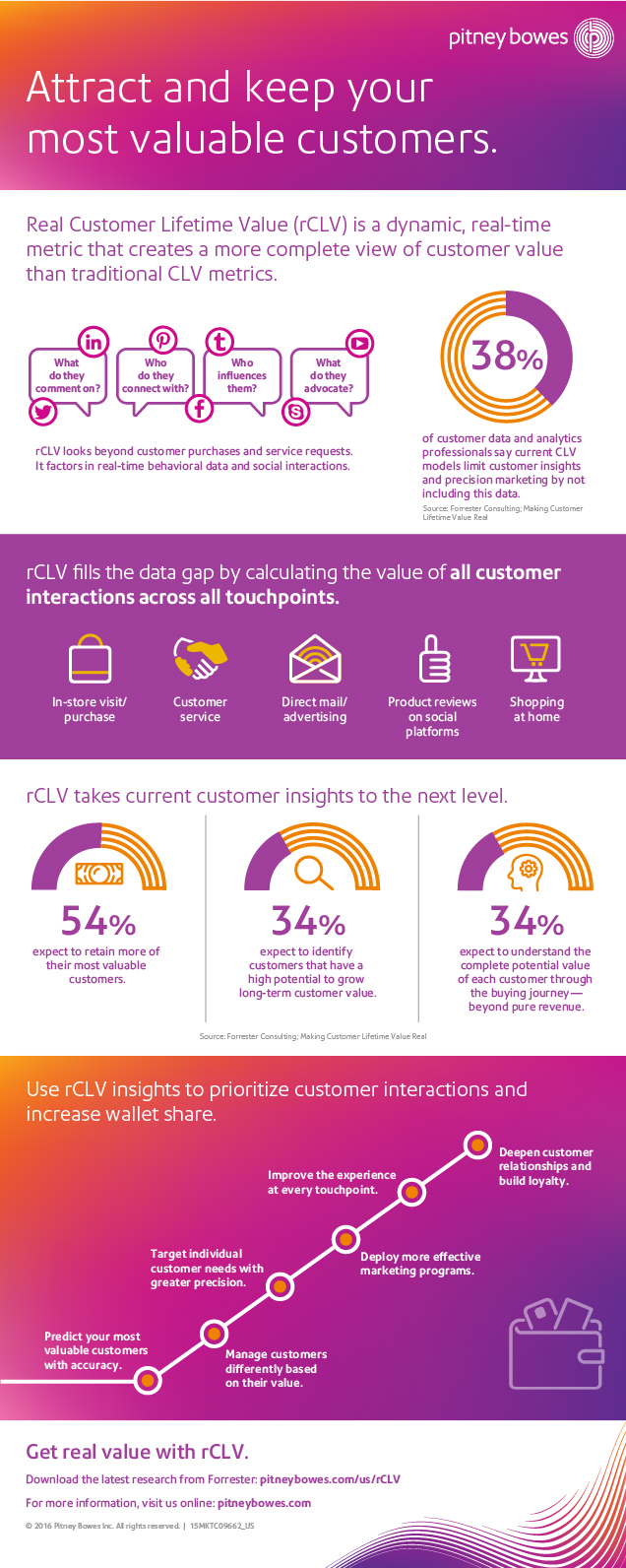 Real customer lifetime value Infographic