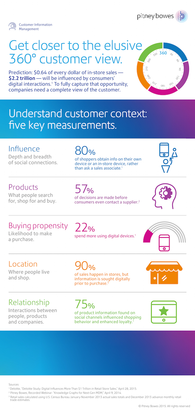 Get closer to the elusive 360° customer view