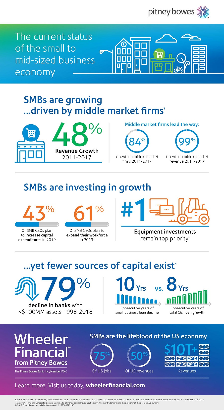The current status of the small to mid-sized business economy