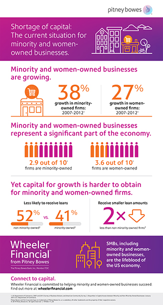 Shortage of capital: The current situation for minority and women-owned businesses.