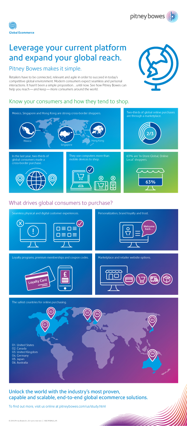 Image of infographic - Leverage your current platform and expand your global reach