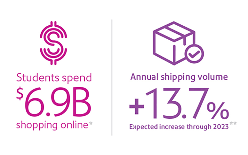 Students spend $6.9b shopping online with and an expected increase through 2023 annual shipping volume of +13.7%