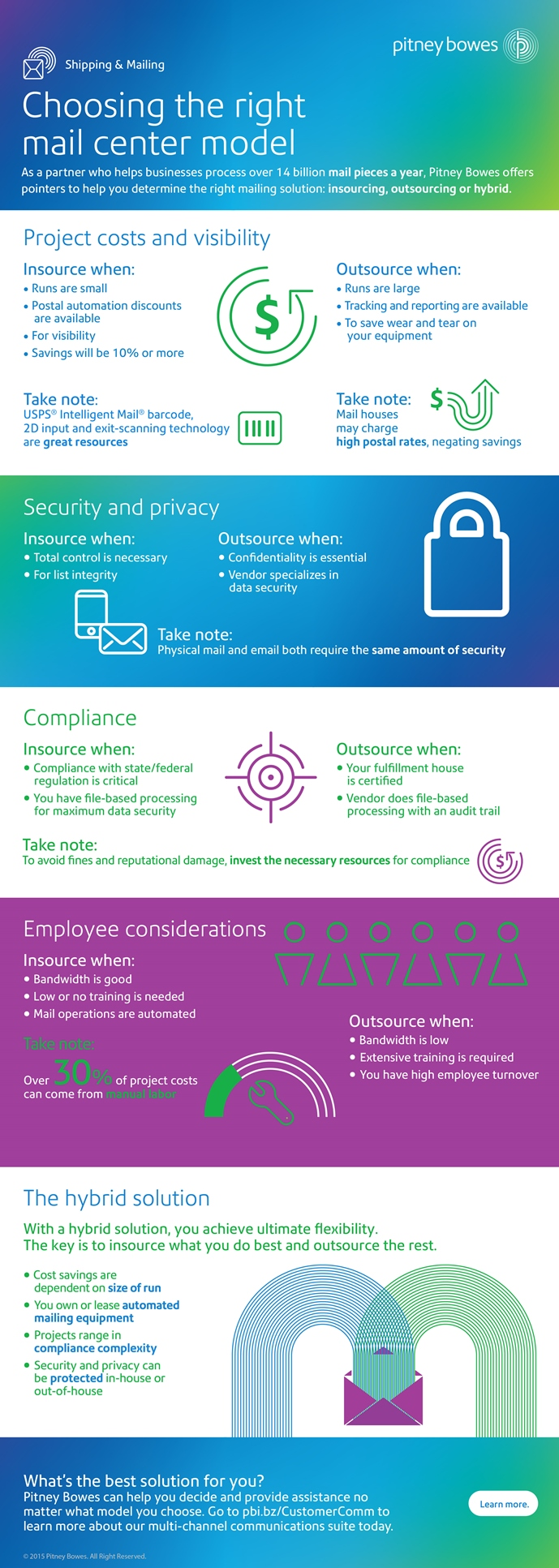 Outsourcing And Insourcing : Mail centers insourcing vs outsourcing infographic