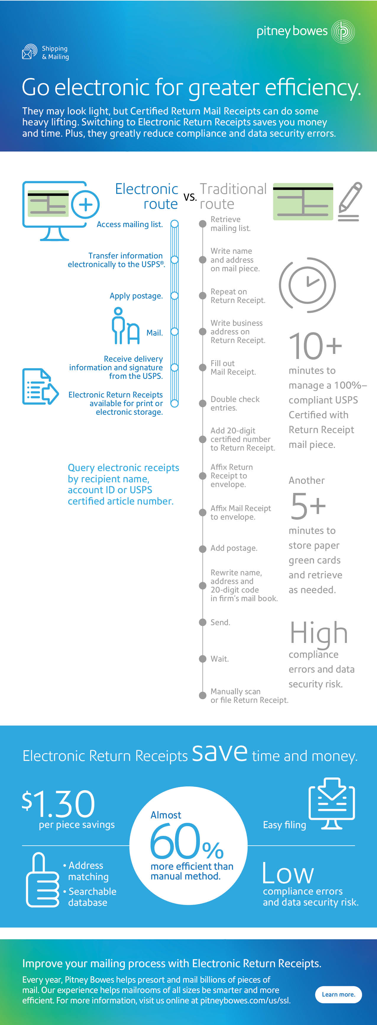 Infographic - Are you ready to give up the green card for certified return mail receipts?