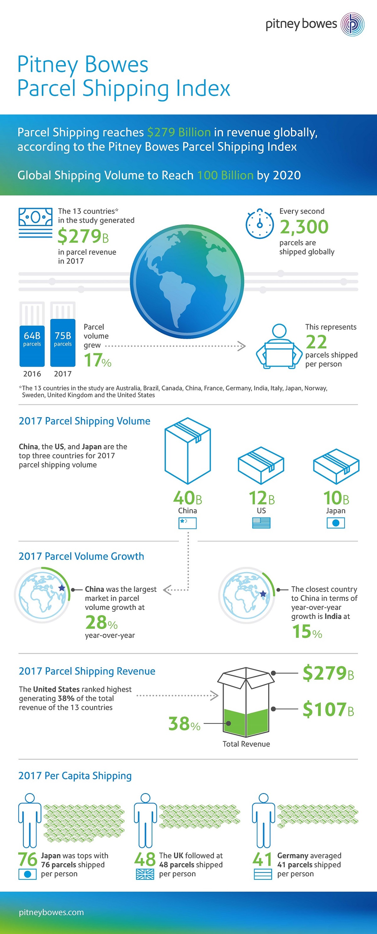 Pitney Bowes Parcel Shipping Index