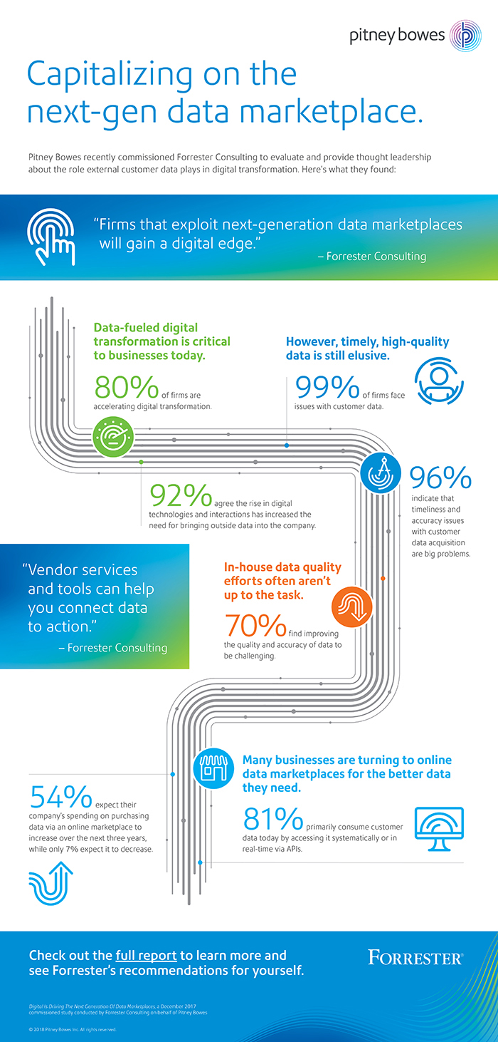 Forrester next-gen marketplace infographic