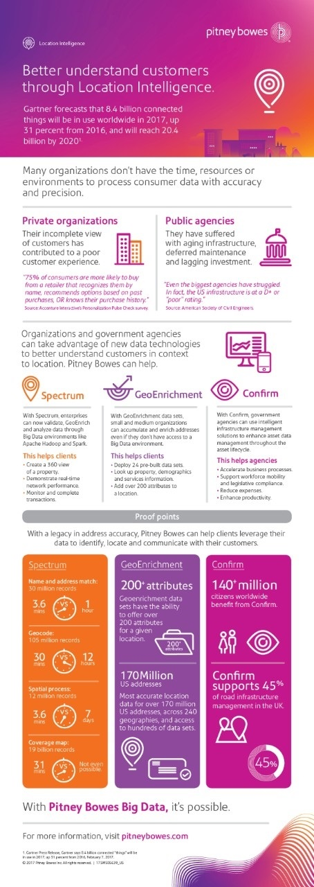 Pitney Bowes Location Intelligence 2017 Launch Infographic