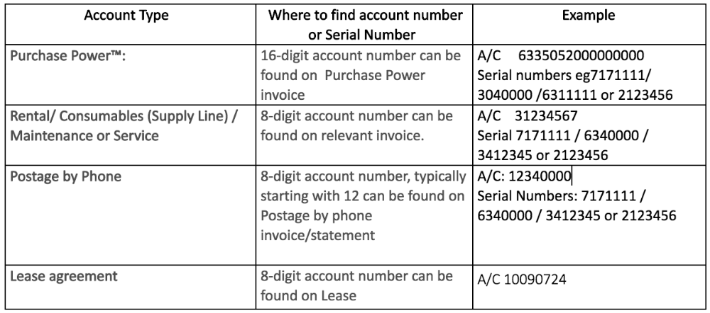 Where to find your account or serial number